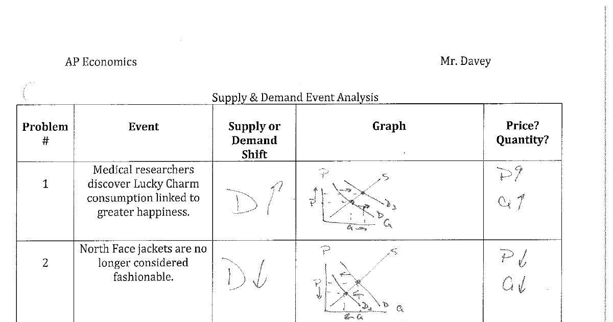 Worksheets Supply And Demand Worksheets elasticity of demand worksheet the best and most comprehensive supply event analysis answer key dochub supply