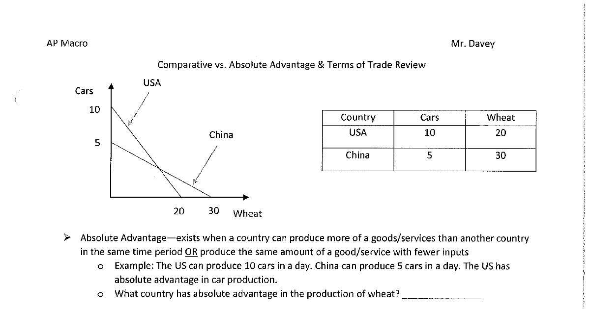 Comparative Advantage And Terms Of Trade Cheat Sheet Dochub